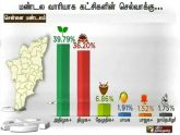Puthiyathalaimurai tn opinion polls