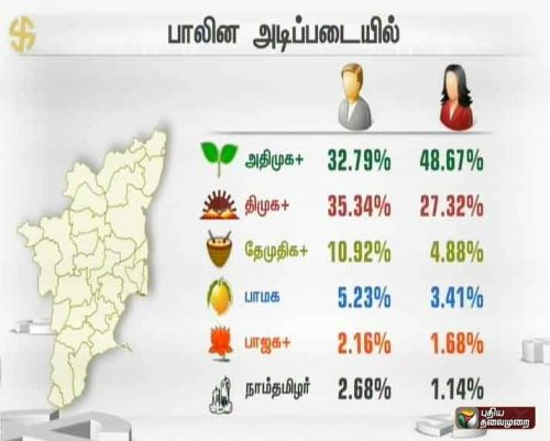Opinion polls tamilnadu 2016