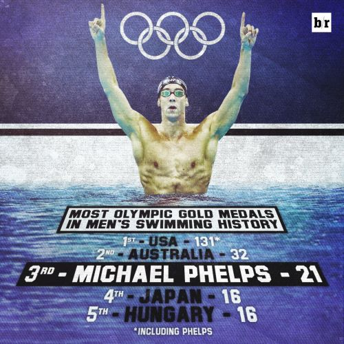 Michael Phelps has won more men's swimming Gold medals than all but two countries in the history of the Olympics