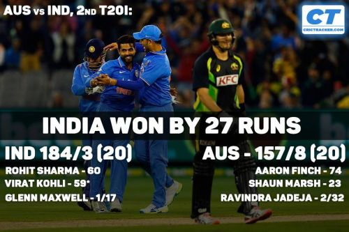 India won 2nd T20 match against Australia by 27 runs